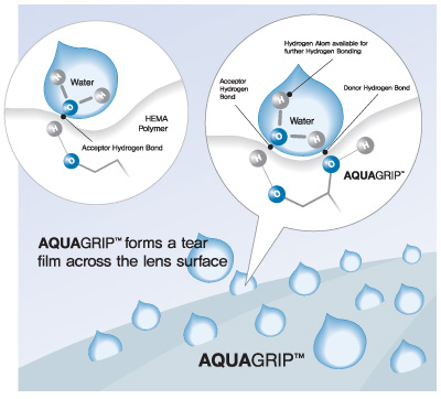 Технология AquaGrip